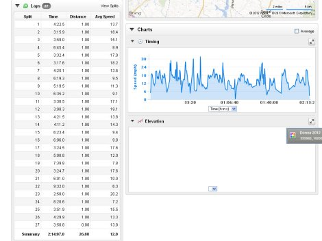27 mile ride