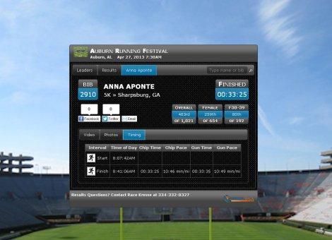 Auburn Results