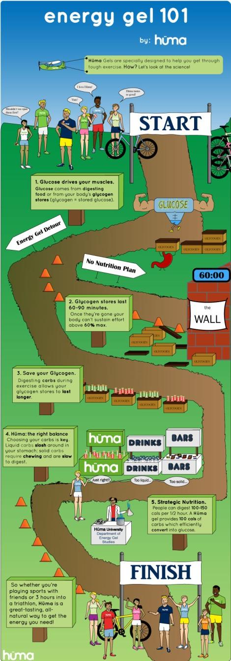 Huma-Infographic